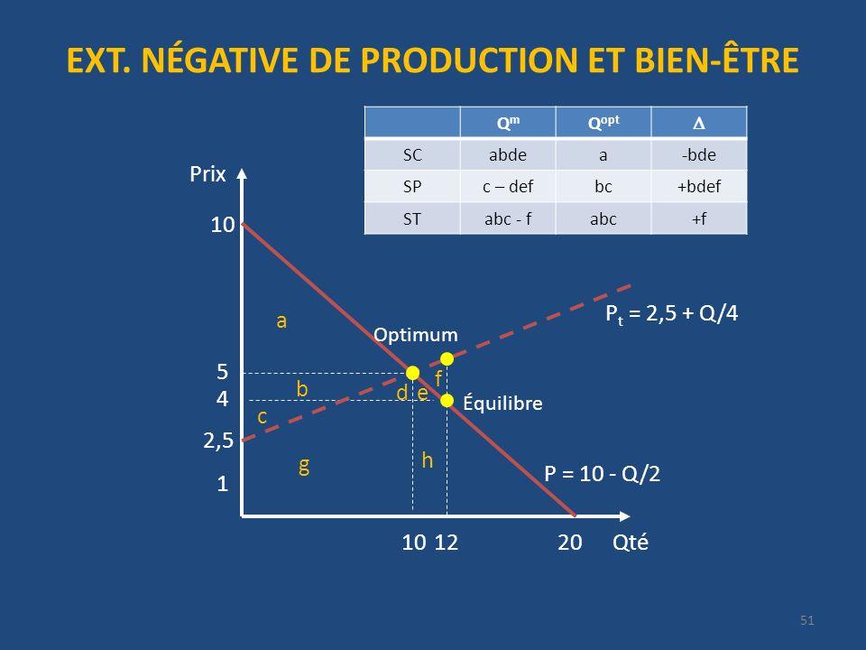EXT. NÉGATIVE DE PRODUCTION ET BIEN-ÊTRE Qté Prix 20 P = 10 - Q/2 10 4 12 1 P t = 2,5 + Q/4 5 10 2,5 51 Optimum Équilibre QmQm Q opt SCabdea-bde SPc –