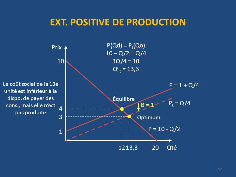 EXT. POSITIVE DE PRODUCTION Qté Prix 20 P = 10 - Q/2 10 4 12 1 P t = Q/4 B = 1 P(Qd) = P t (Qo) 10 – Q/2 = Q/4 3Q/4 = 10 Q e t = 13,3 P = 1 + Q/4 13,3