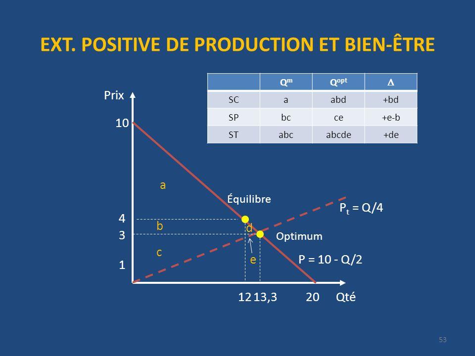 EXT. POSITIVE DE PRODUCTION ET BIEN-ÊTRE Qté Prix 20 P = 10 - Q/2 10 4 12 1 P t = Q/4 13,3 3 53 Optimum Équilibre QmQm Q opt SCaabd+bd SPbcce+e-b STab