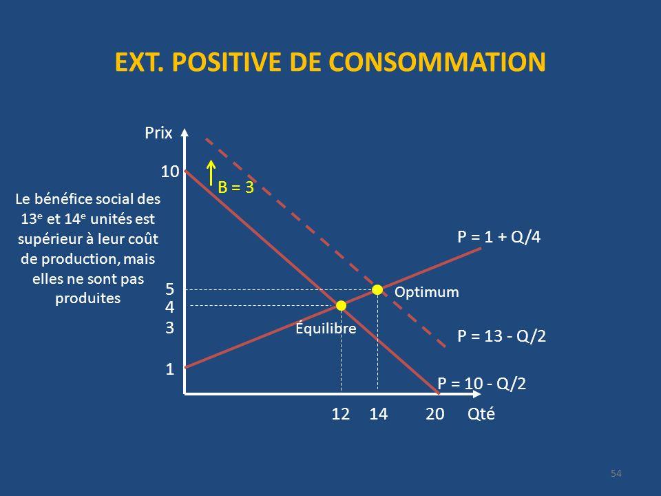 EXT. POSITIVE DE CONSOMMATION Qté Prix 20 P = 13 - Q/2 10 4 12 1 B = 3 P = 1 + Q/4 14 3 54 P = 10 - Q/2 5 Optimum Équilibre Le bénéfice social des 13