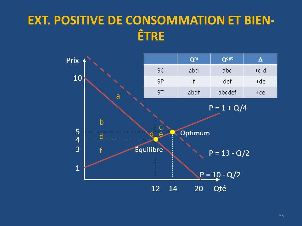 EXT. POSITIVE DE CONSOMMATION ET BIEN- ÊTRE Qté Prix 20 P = 13 - Q/2 10 4 12 1 P = 1 + Q/4 14 3 55 P = 10 - Q/2 5 QmQm Q opt SCabdabc+c-d SPfdef+de ST