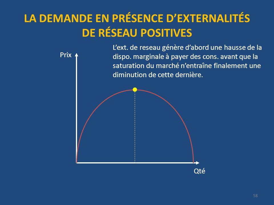 LA DEMANDE EN PRÉSENCE DEXTERNALITÉS DE RÉSEAU POSITIVES Qté Prix Lext.