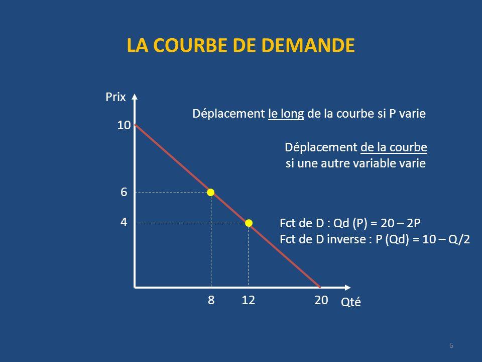 UN PETIT PAYS IMPORTATEUR Qté Prix 20 P = 10 - Q/2 10 12 1 P = 1 + Q/4 importations 2 importations = Qo(P*=2) – Qd(P*=2) = (4*2 – 4) – (20 – 2*2) = 12 P* 4 12416 67