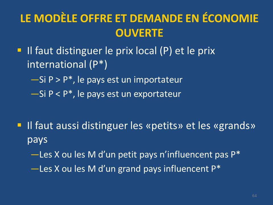LE MODÈLE OFFRE ET DEMANDE EN ÉCONOMIE OUVERTE Il faut distinguer le prix local (P) et le prix international (P*) Si P > P*, le pays est un importateur Si P < P*, le pays est un exportateur Il faut aussi distinguer les «petits» et les «grands» pays Les X ou les M dun petit pays ninfluencent pas P* Les X ou les M dun grand pays influencent P* 64