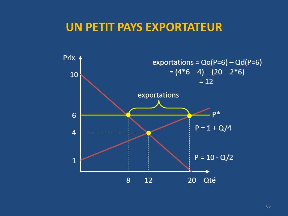 UN PETIT PAYS EXPORTATEUR Qté Prix 20 P = 10 - Q/2 10 4 12 1 P = 1 + Q/4 exportations 6 exportations = Qo(P=6) – Qd(P=6) = (4*6 – 4) – (20 – 2*6) = 12 P* 8 65