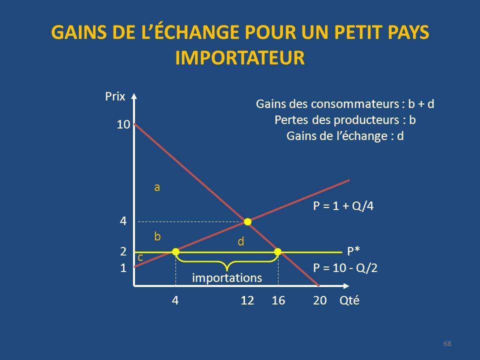 GAINS DE LÉCHANGE POUR UN PETIT PAYS IMPORTATEUR Qté Prix 20 P = 10 - Q/2 10 12 1 P = 1 + Q/4 importations 2 Gains des consommateurs : b + d Pertes des producteurs : b Gains de léchange : d P* 4 12416 a b c d 68