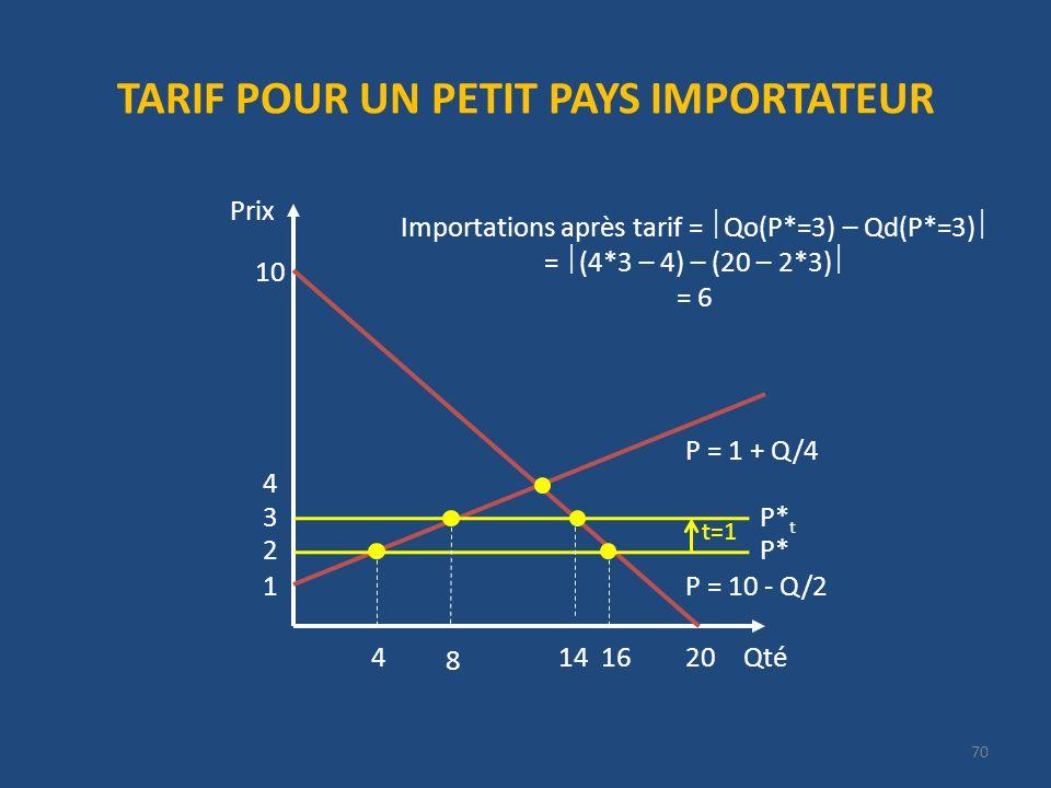 TARIF POUR UN PETIT PAYS IMPORTATEUR Qté Prix 20 P = 10 - Q/2 10 1 P = 1 + Q/4 2P* 4 416 3P* t t=1 8 14 Importations après tarif = Qo(P*=3) – Qd(P*=3) = (4*3 – 4) – (20 – 2*3) = 6 70
