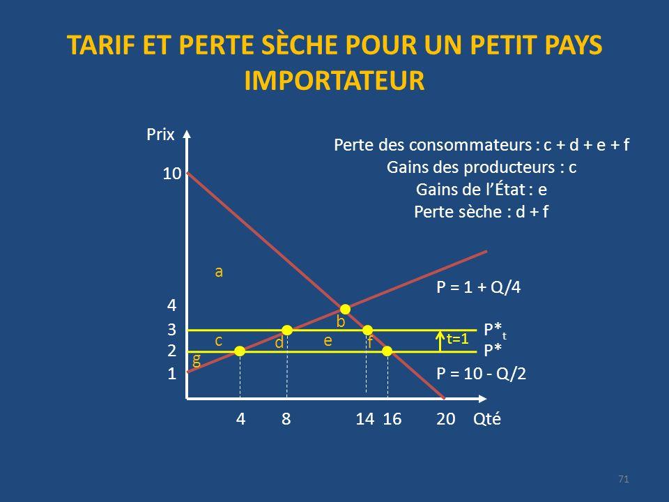 TARIF ET PERTE SÈCHE POUR UN PETIT PAYS IMPORTATEUR Qté Prix 20 P = 10 - Q/2 10 1 P = 1 + Q/4 2P* 4 416 3P* t t=1 814 a b c df e g Perte des consommateurs : c + d + e + f Gains des producteurs : c Gains de lÉtat : e Perte sèche : d + f 71