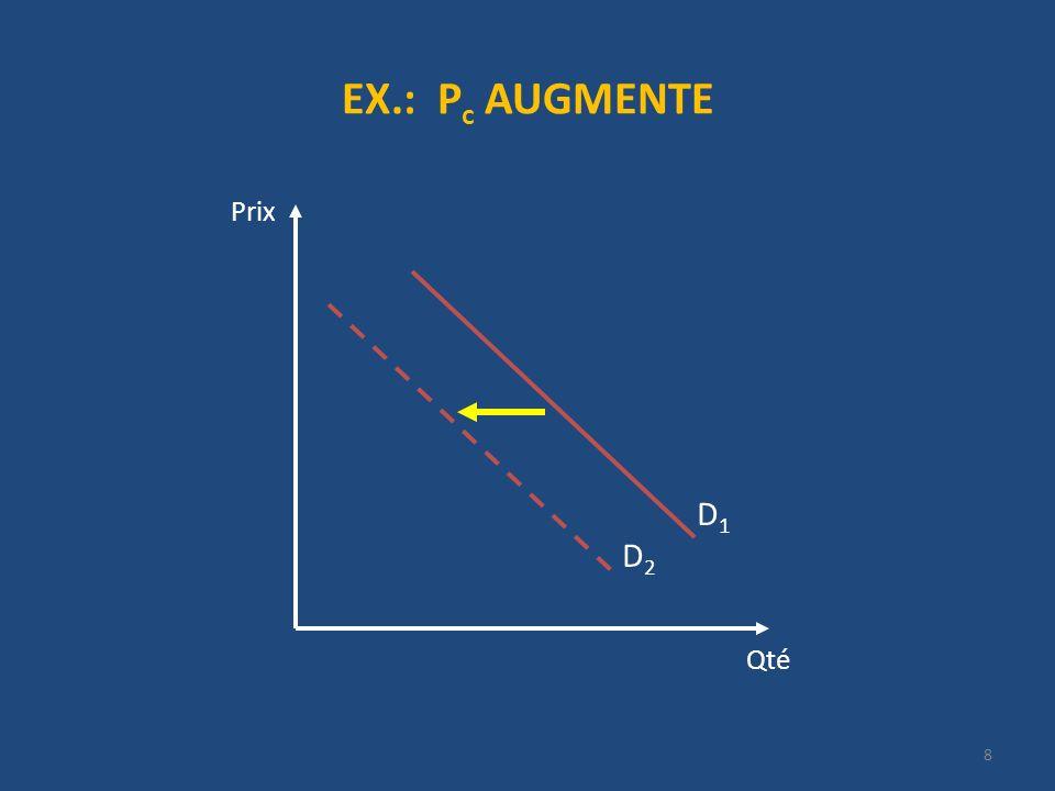 EX.: P c AUGMENTE Qté Prix D2D2 D1D1 8
