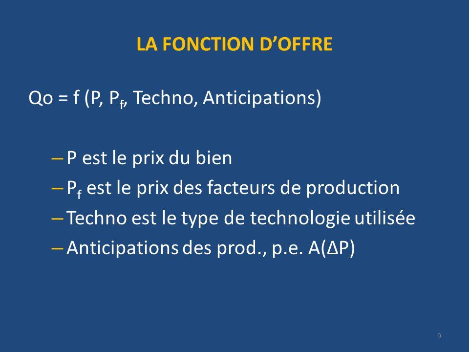 9 LA FONCTION DOFFRE Qo = f (P, P f, Techno, Anticipations) – P est le prix du bien – P f est le prix des facteurs de production – Techno est le type de technologie utilisée – Anticipations des prod., p.e.