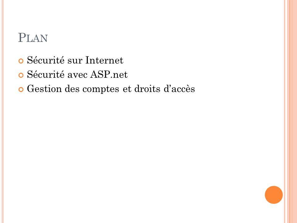 P LAN Sécurité sur Internet Sécurité avec ASP.net Gestion des comptes et droits daccès