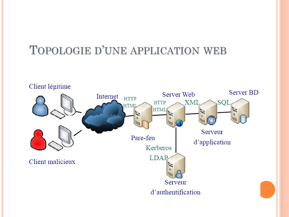 T OPOLOGIE D UNE APPLICATION WEB