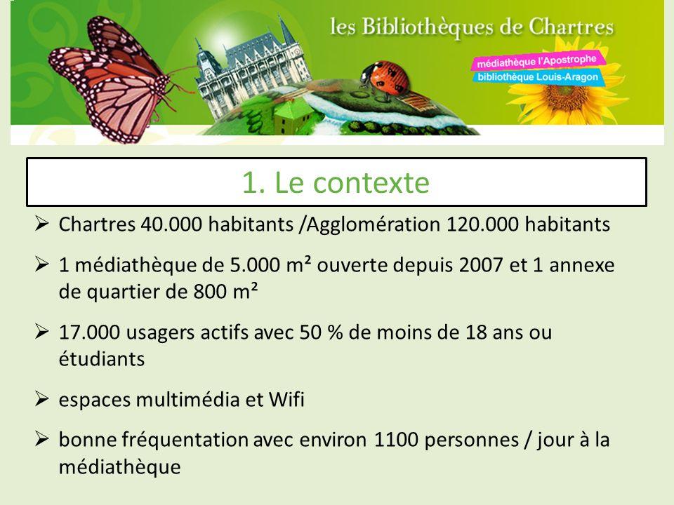 Chartres 40.000 habitants /Agglomération 120.000 habitants 1 médiathèque de 5.000 m² ouverte depuis 2007 et 1 annexe de quartier de 800 m² 17.000 usagers actifs avec 50 % de moins de 18 ans ou étudiants espaces multimédia et Wifi bonne fréquentation avec environ 1100 personnes / jour à la médiathèque 1.