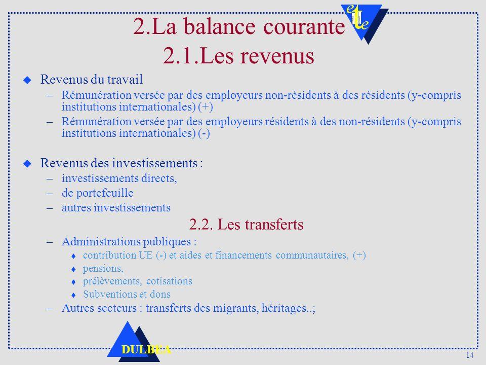 14 DULBEA 2.La balance courante 2.1.Les revenus u Revenus du travail –Rémunération versée par des employeurs non-résidents à des résidents (y-compris