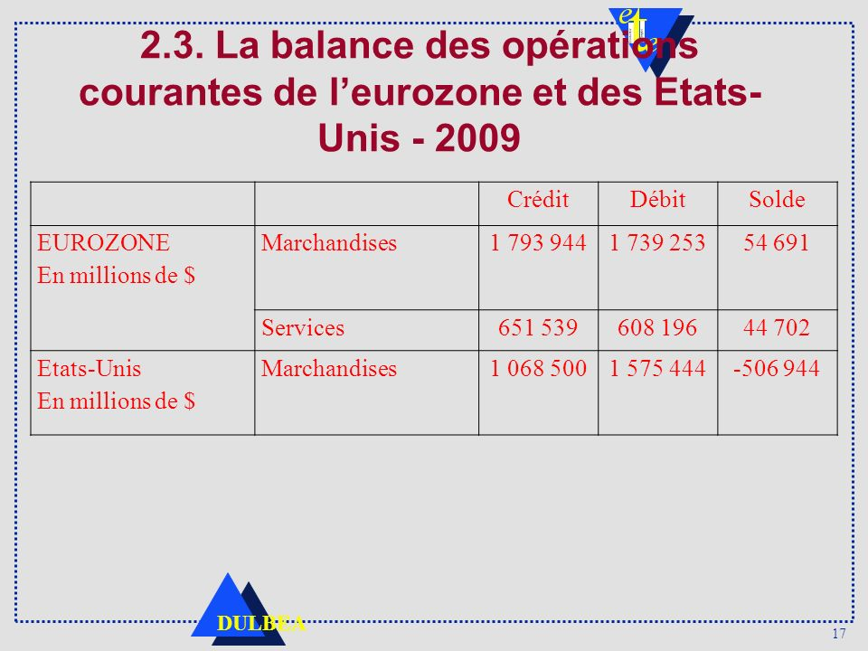 17 DULBEA 2.3. La balance des opérations courantes de leurozone et des Etats- Unis - 2009 CréditDébitSolde EUROZONE En millions de $ Marchandises1 793
