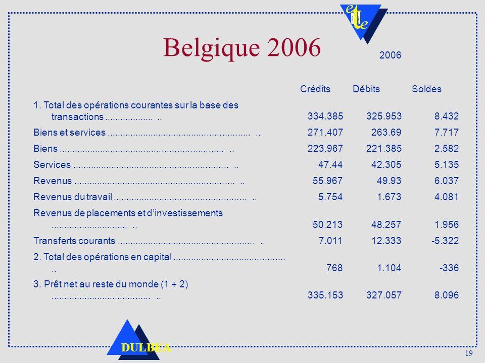 19 DULBEA Belgique 2006 2006 CréditsDébitsSoldes 1. Total des opérations courantes sur la base des transactions.....................334.385325.9538.43