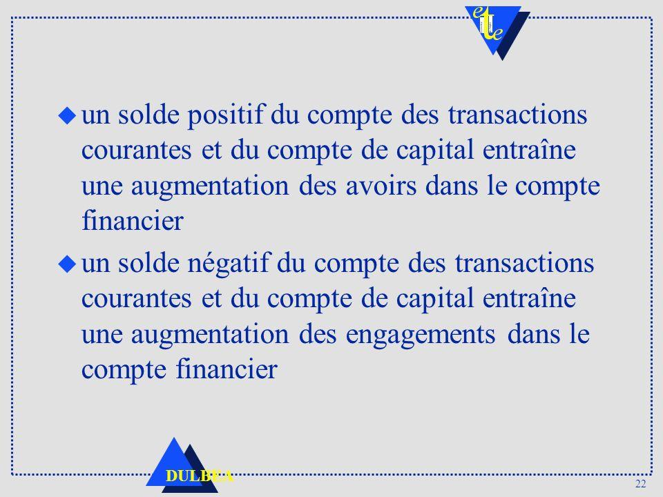 22 DULBEA u un solde positif du compte des transactions courantes et du compte de capital entraîne une augmentation des avoirs dans le compte financie