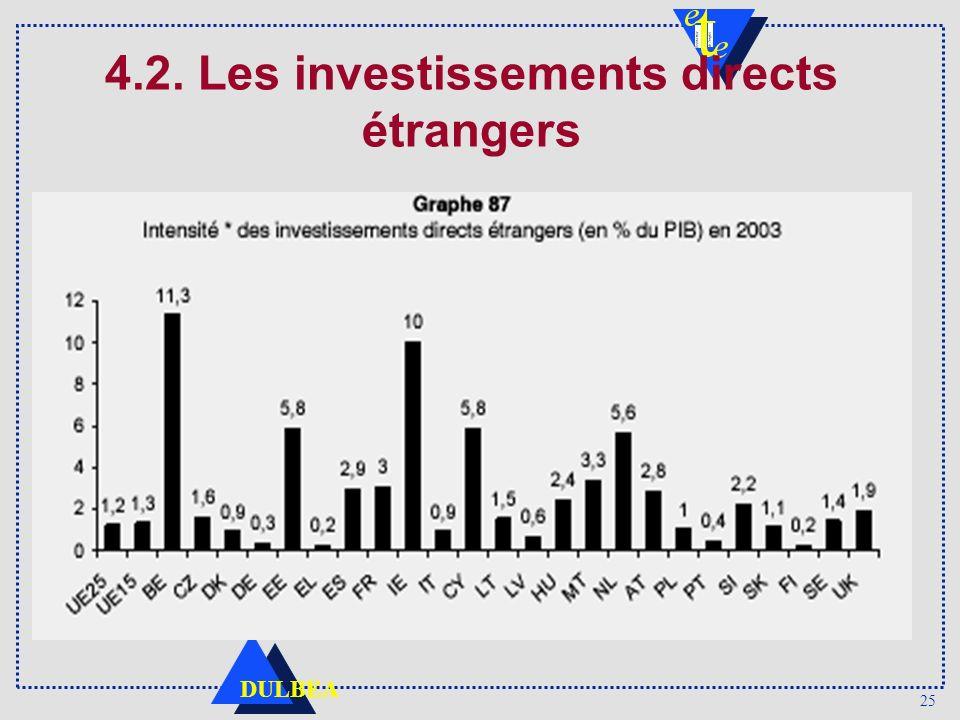 25 DULBEA 4.2. Les investissements directs étrangers