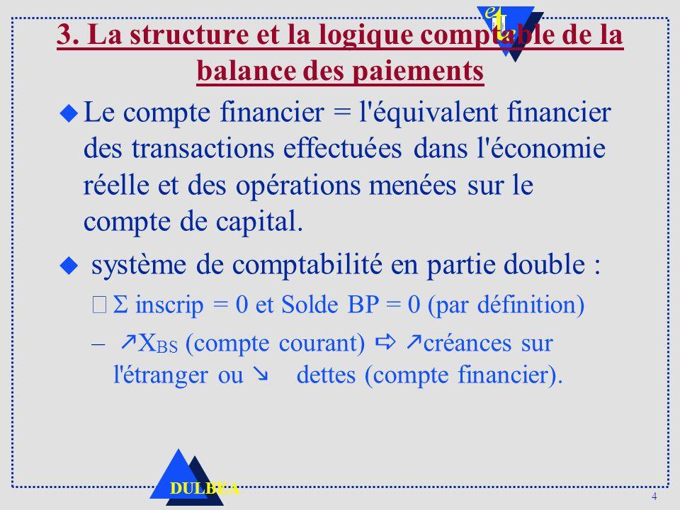 4 DULBEA u Le compte financier = l'équivalent financier des transactions effectuées dans l'économie réelle et des opérations menées sur le compte de c