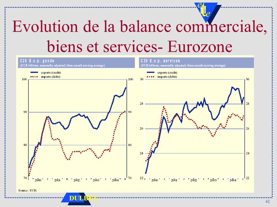 41 DULBEA Evolution de la balance commerciale, biens et services- Eurozone