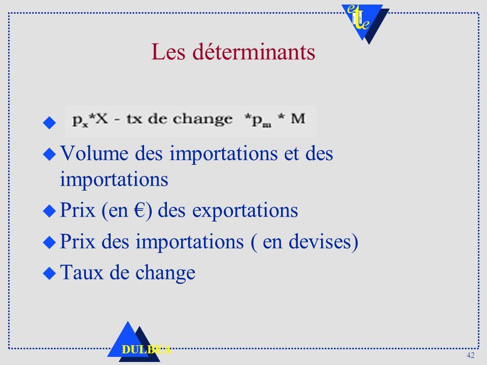 42 DULBEA Les déterminants u u Volume des importations et des importations u Prix (en ) des exportations u Prix des importations ( en devises) u Taux