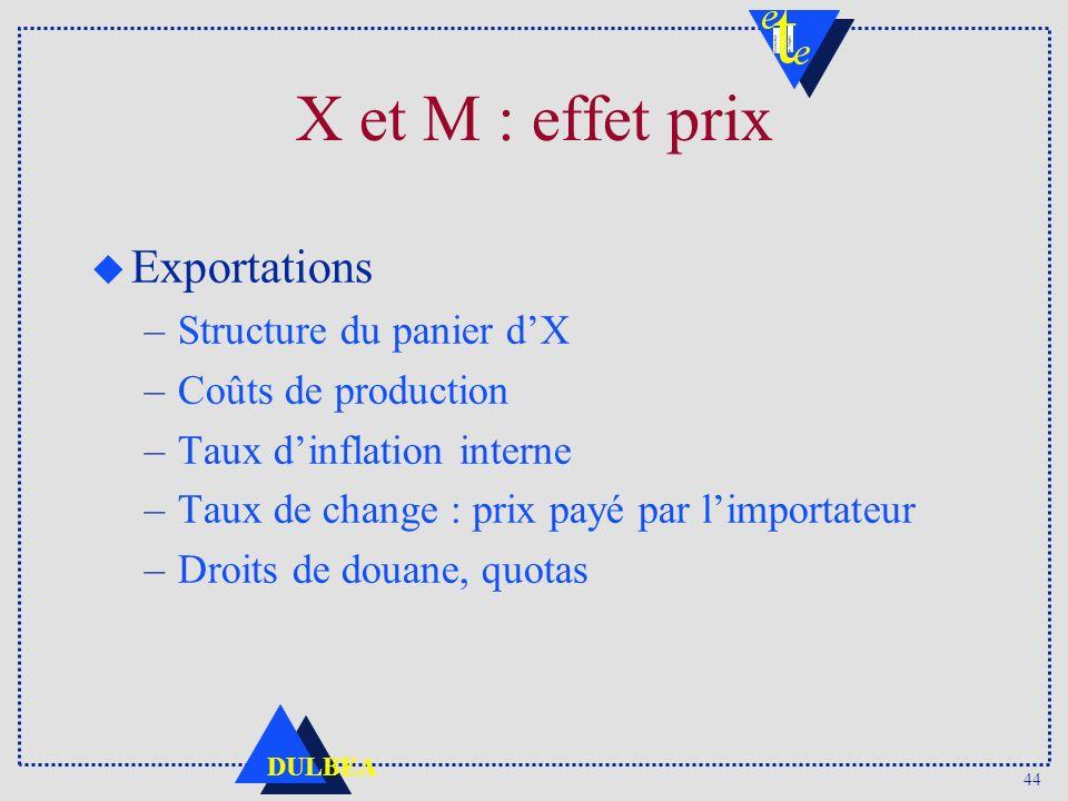 44 DULBEA u Exportations –Structure du panier dX –Coûts de production –Taux dinflation interne –Taux de change : prix payé par limportateur –Droits de