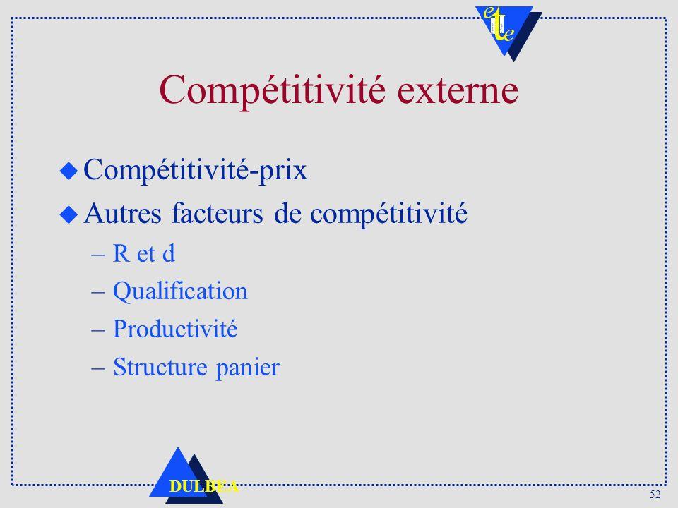 52 DULBEA Compétitivité externe u Compétitivité-prix u Autres facteurs de compétitivité –R et d –Qualification –Productivité –Structure panier