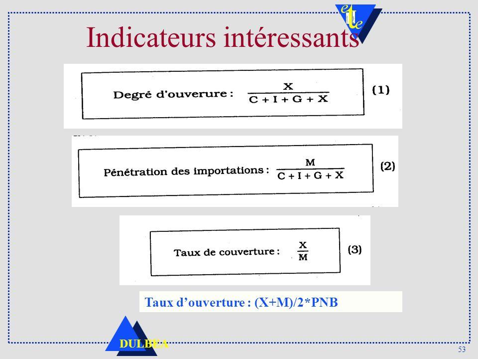 53 DULBEA Indicateurs intéressants Taux douverture : (X+M)/2*PNB