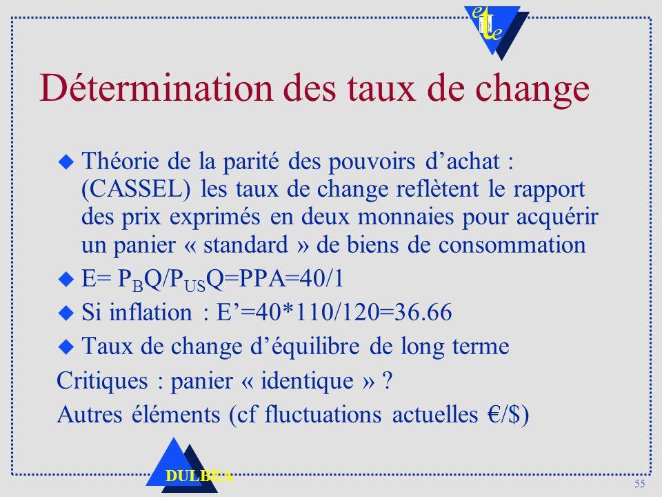 55 DULBEA Détermination des taux de change u Théorie de la parité des pouvoirs dachat : (CASSEL) les taux de change reflètent le rapport des prix expr