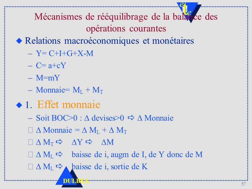 57 DULBEA u Relations macroéconomiques et monétaires –Y= C+I+G+X-M –C= a+cY –M=mY –Monnaie= M L + M T u 1. Effet monnaie –Soit BOC>0 : devises>0 Monna
