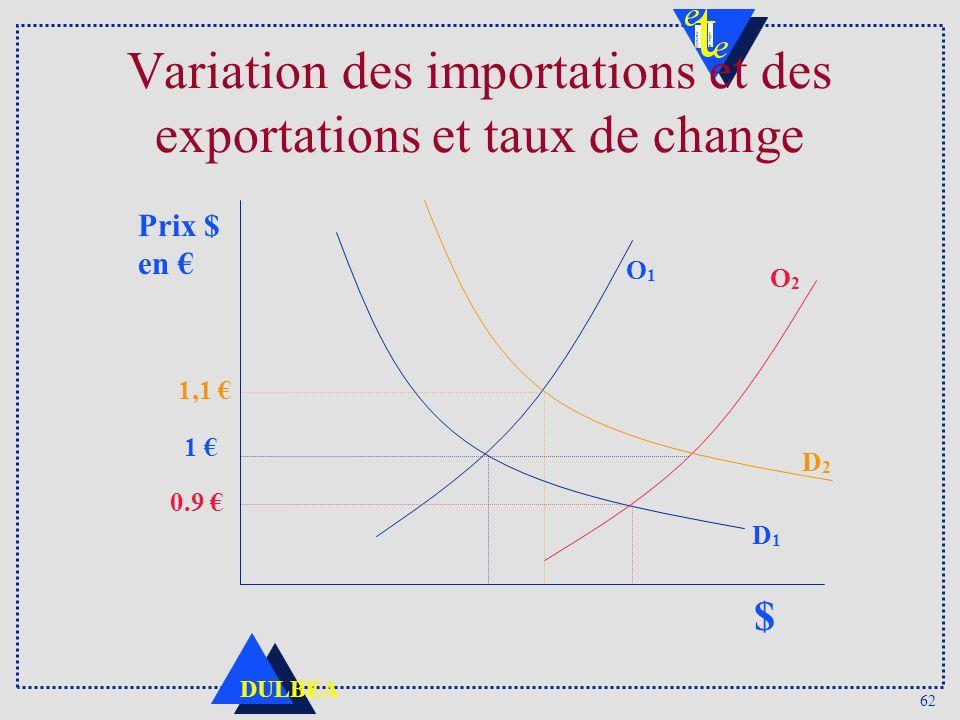 62 DULBEA Variation des importations et des exportations et taux de change 1,1 O2O2 Prix $ en $ 1 0.9 D1D1 D2D2 O1O1
