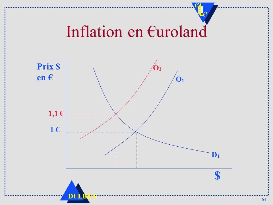 64 DULBEA Inflation en uroland $ 1,1 O2O2 Prix $ en 1 D1D1 O1O1
