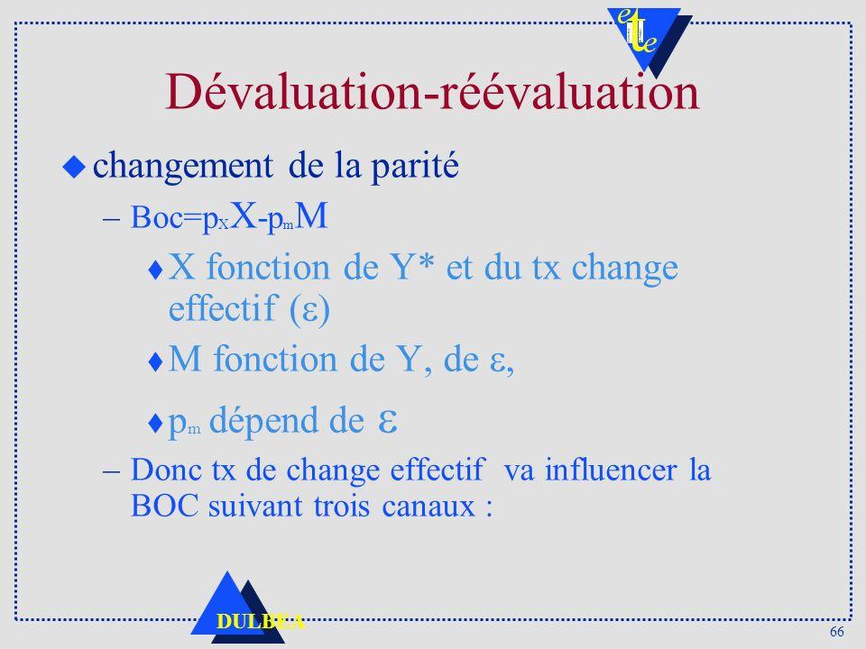 66 DULBEA u changement de la parité –Boc=p X X -p m M X fonction de Y* et du tx change effectif ( M fonction de Y, de p m dépend de –Donc tx de change