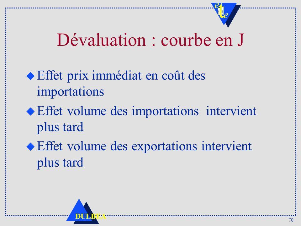 70 DULBEA Dévaluation : courbe en J u Effet prix immédiat en coût des importations u Effet volume des importations intervient plus tard u Effet volume