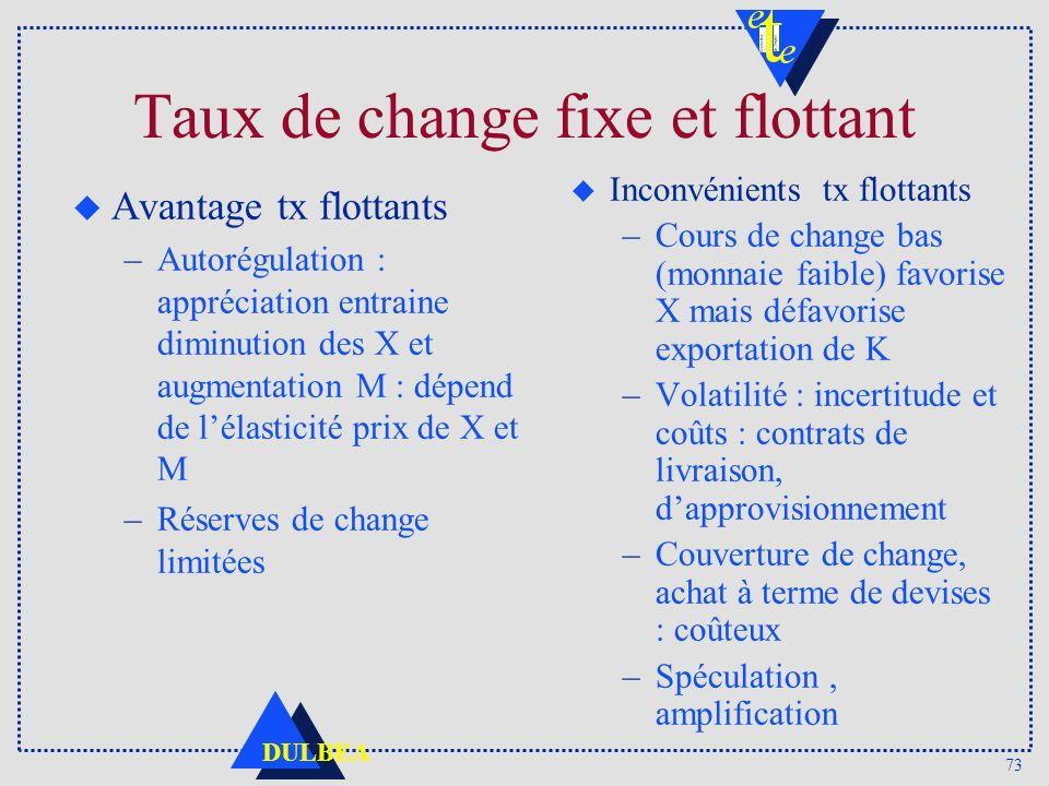 73 DULBEA Taux de change fixe et flottant u Avantage tx flottants –Autorégulation : appréciation entraine diminution des X et augmentation M : dépend