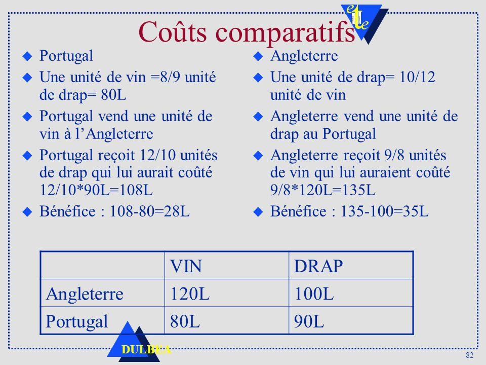 82 DULBEA Coûts comparatifs u Portugal u Une unité de vin =8/9 unité de drap= 80L u Portugal vend une unité de vin à lAngleterre u Portugal reçoit 12/
