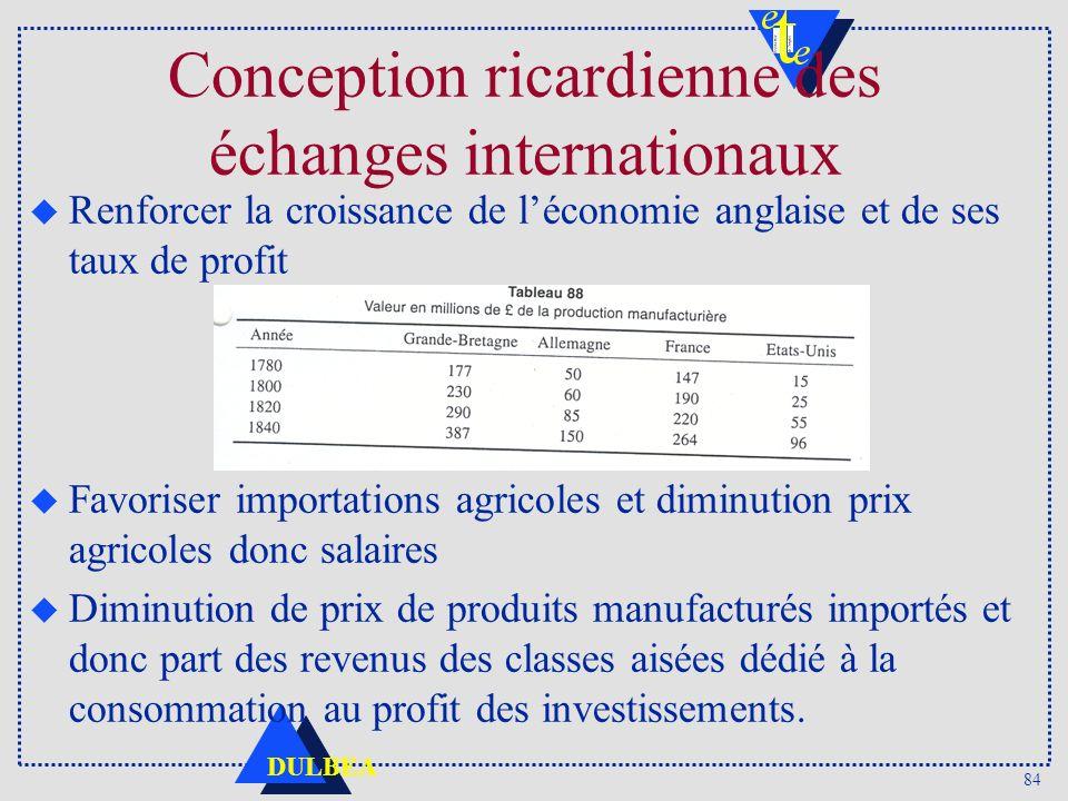 84 DULBEA Conception ricardienne des échanges internationaux u Renforcer la croissance de léconomie anglaise et de ses taux de profit u Favoriser impo