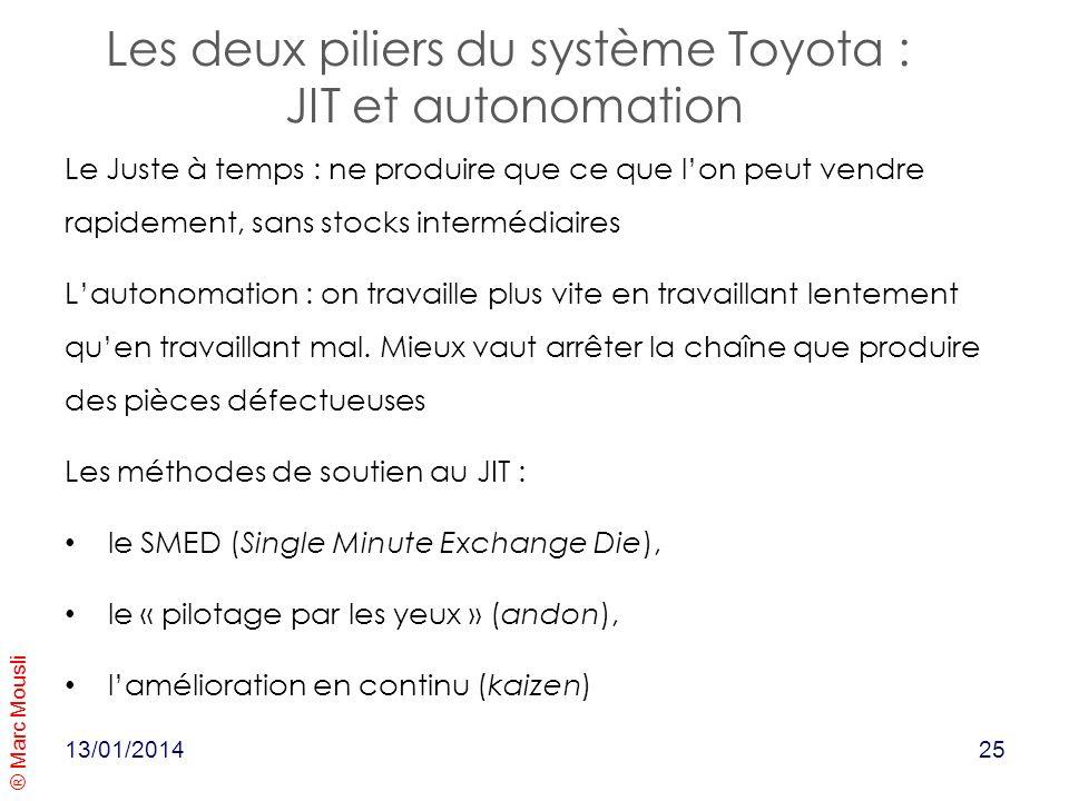® Marc Mousli Les deux piliers du système Toyota : JIT et autonomation 13/01/2014 Le Juste à temps : ne produire que ce que lon peut vendre rapidement