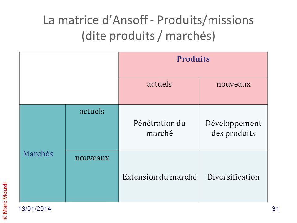 ® Marc Mousli La matrice dAnsoff - Produits/missions (dite produits / marchés) Produits actuelsnouveaux Marchés actuels Pénétration du marché Développ