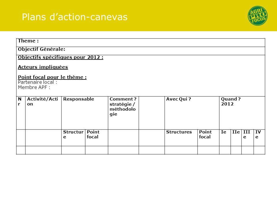Plans daction-canevas Theme : Objectif Générale: Objectifs spécifiques pour 2012 : Acteurs impliquées Point focal pour le thème : Partenaire local : Membre APF : NrNr Activité/Acti on ResponsableComment .
