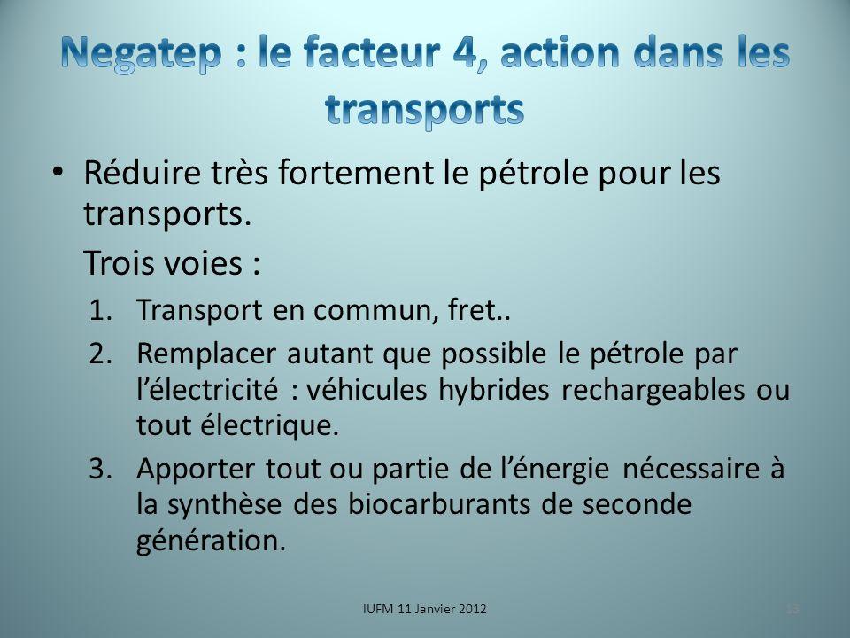 Réduire très fortement le pétrole pour les transports.