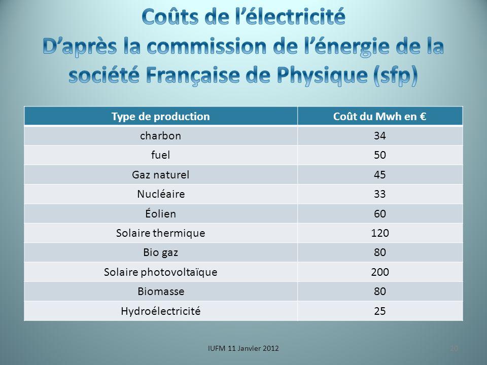 Type de productionCoût du Mwh en charbon34 fuel50 Gaz naturel45 Nucléaire33 Éolien60 Solaire thermique120 Bio gaz80 Solaire photovoltaïque200 Biomasse80 Hydroélectricité25 IUFM 11 Janvier 201220