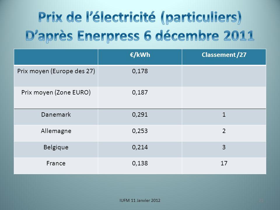 /kWhClassement /27 Prix moyen (Europe des 27)0,178 Prix moyen (Zone EURO)0,187 Danemark0,2911 Allemagne0,2532 Belgique0,2143 France0,13817 IUFM 11 Janvier 201221