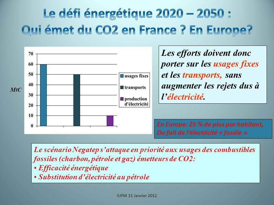 6 MtC Les efforts doivent donc porter sur les usages fixes et les transports, sans augmenter les rejets dus à lélectricité.