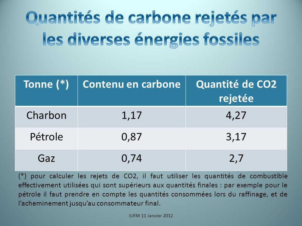 Tonne (*)Contenu en carboneQuantité de CO2 rejetée Charbon1,174,27 Pétrole0,873,17 Gaz0,742,7 IUFM 11 Janvier 2012 (*) pour calculer les rejets de CO2, il faut utiliser les quantités de combustible effectivement utilisées qui sont supérieurs aux quantités finales : par exemple pour le pétrole il faut prendre en compte les quantités consommées lors du raffinage, et de lacheminement jusquau consommateur final.