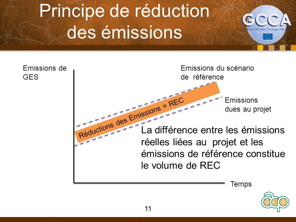 Principe de réduction des émissions 11 Emissions de GES Temps Emissions dues au projet Emissions du scénario de référence Réductions des Emissions = R