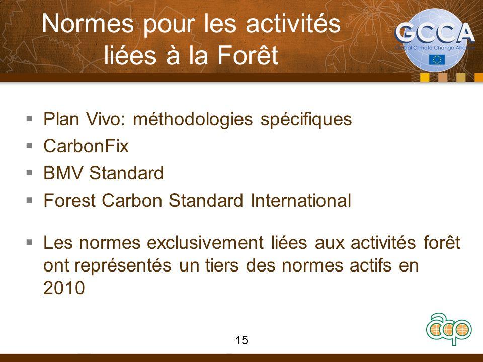 Normes pour les activités liées à la Forêt Plan Vivo: méthodologies spécifiques CarbonFix BMV Standard Forest Carbon Standard International Les normes