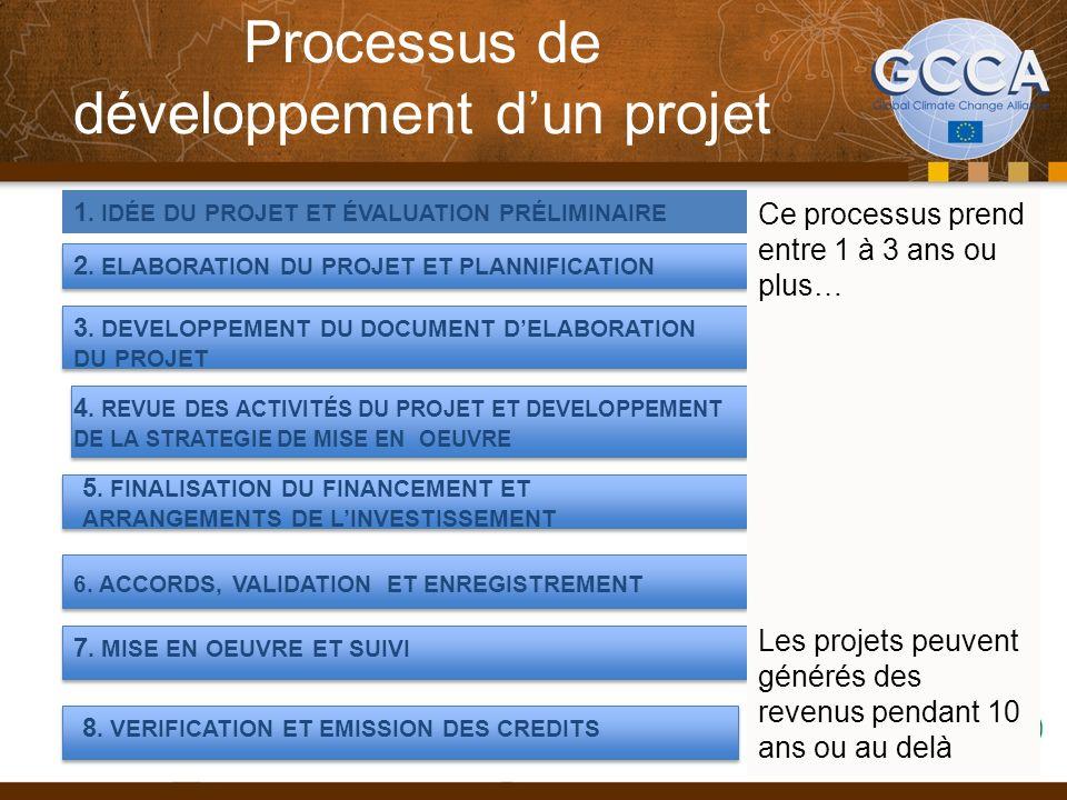 Processus de développement dun projet 2. ELABORATION DU PROJET ET PLANNIFICATION 3. DEVELOPPEMENT DU DOCUMENT DELABORATION DU PROJET 4. REVUE DES ACTI