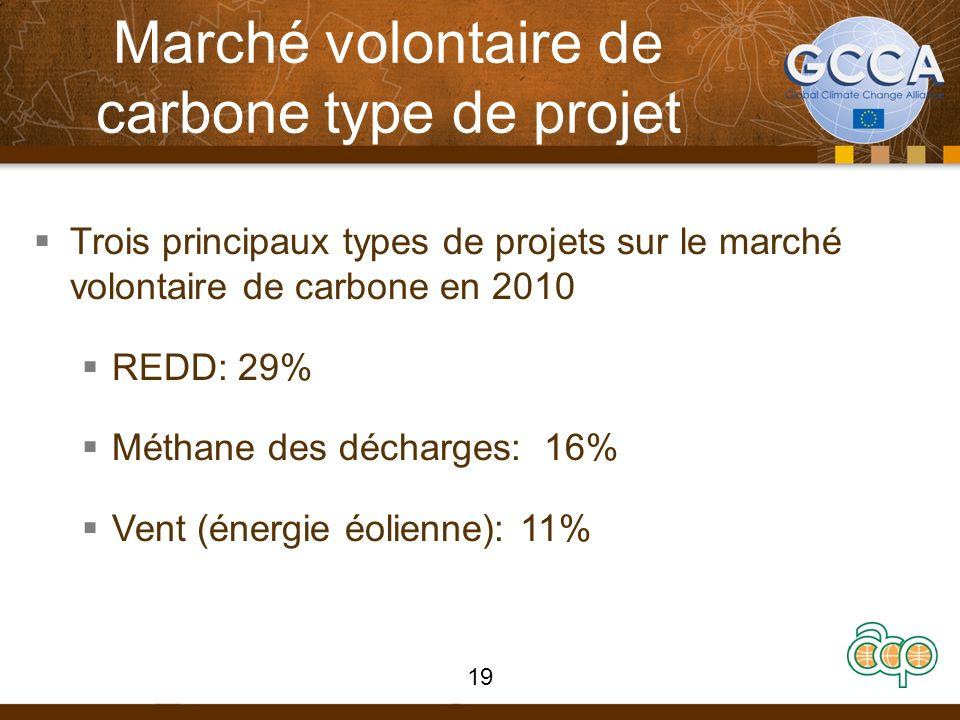 Marché volontaire de carbone type de projet Trois principaux types de projets sur le marché volontaire de carbone en 2010 REDD: 29% Méthane des déchar