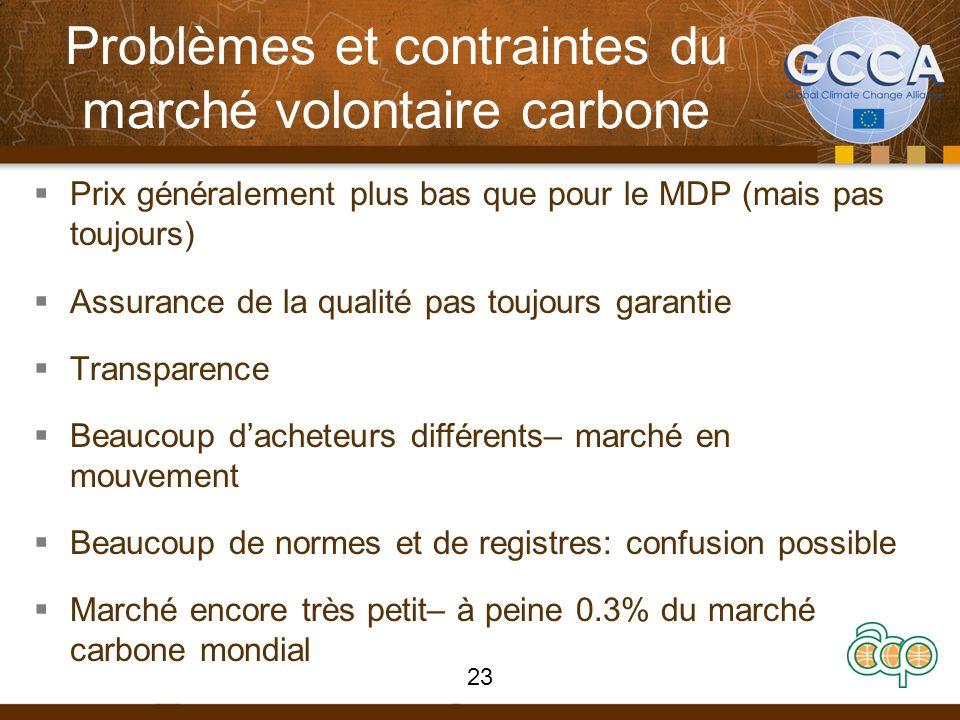 Problèmes et contraintes du marché volontaire carbone Prix généralement plus bas que pour le MDP (mais pas toujours) Assurance de la qualité pas toujo